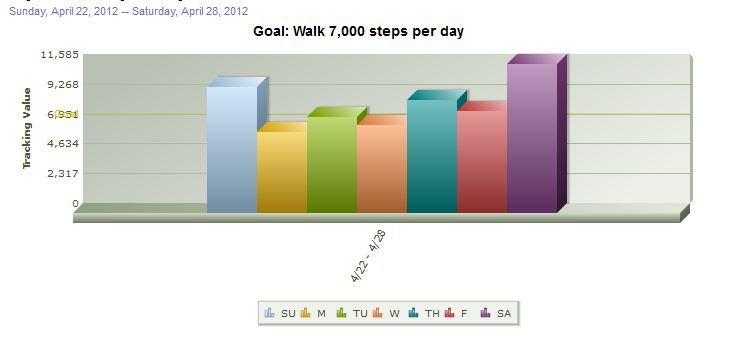 My Steps Stats for the Last Week of April 2012