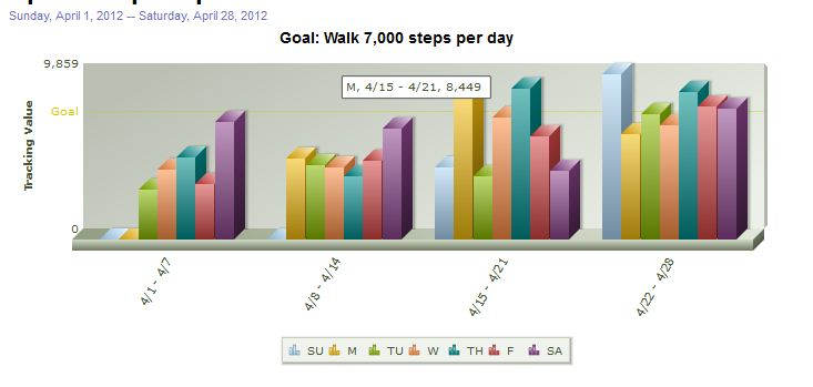 My Steps Stats Graph (April 2012)