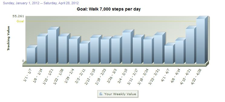 Weekly Steps Total (Jan - Apr 2012)