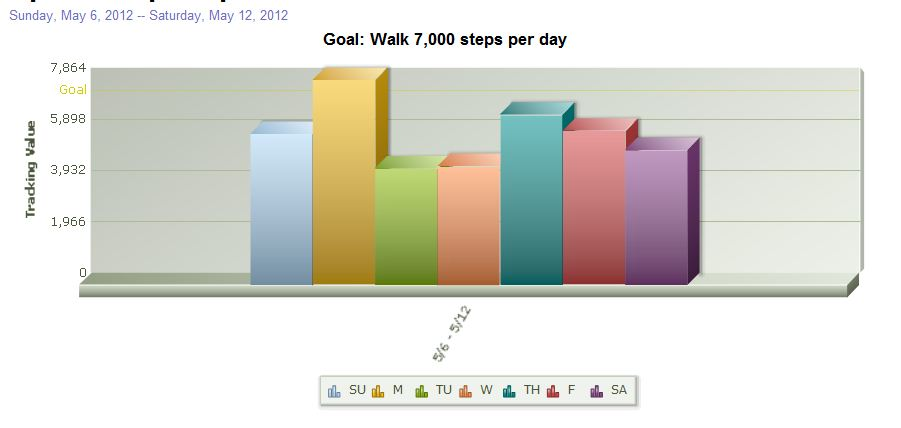 Steps Stats Second Week (May 2012)