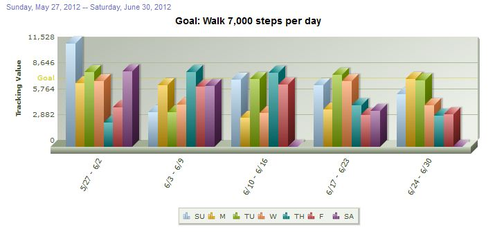 June 2012 Step Stats