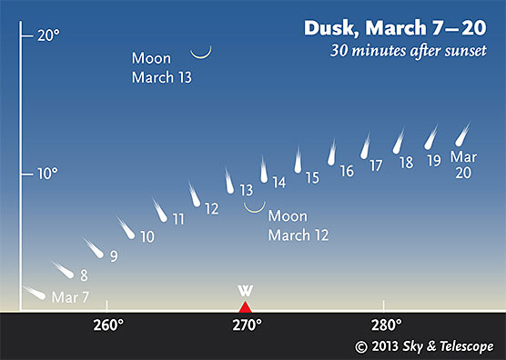 Comet PanSTARRS (30 mins after Sunset, March 7-20, 2013)