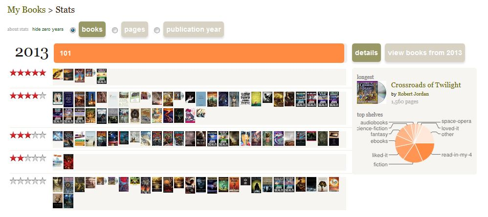 2013ReadingStats